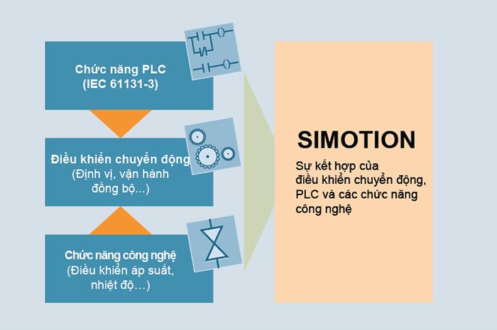he-thong-simotion-siemens-giai-phap-dieu-khien-chuyen-dong-toi-uu-hieu-qua-va-tiet-kiem-chi-phi-h2168